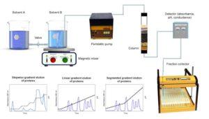 References of LAMBDA lab peristaltic liquid pumps in Chemical laboratory